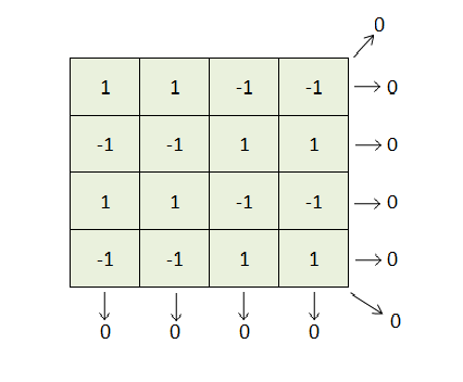 What are the possible ways to form a 4×4 matrix from only
