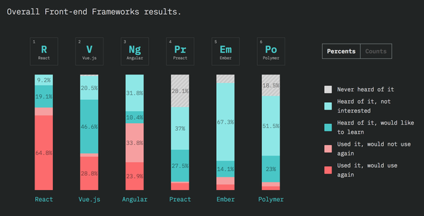 Which company is best for React JS web app? - Quora