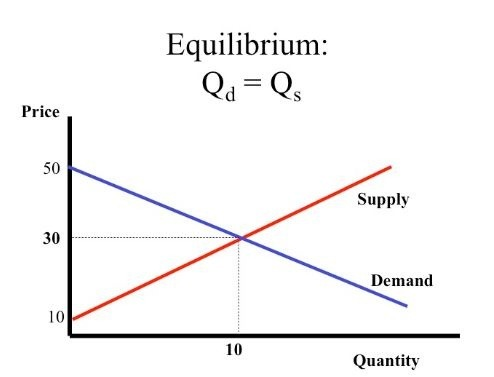 the two fundamental principles of economic theory the law of demand and the law of supply Supply and demand is perhaps one of the most fundamental concepts of economics and it is the backbone of a market economy demand refers to how much (quantity) of a product or service is desired.