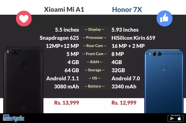 Which is the better buy: Mi A1 or Honor 7x? - Quora