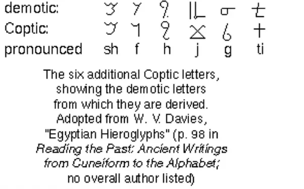 The Transition Was Heiroglyphic To Heiratic Demotic And Coptic This That Happened Over A Millennia Language Also Used