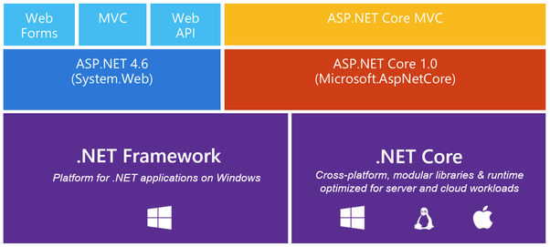is asp net core mvc worth learning quora
