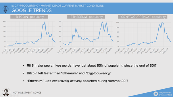is the crypto market dead