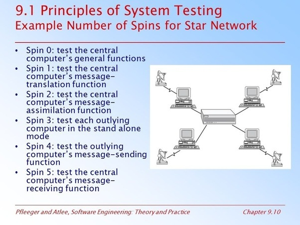 What Is System Testing In Software Testing And What Are Some