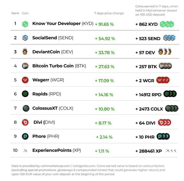 top 100 cryptocurrency list 2021