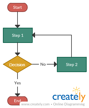 what is the difference between a flow chart and a tree diagram? quora Process Simulation Diagram