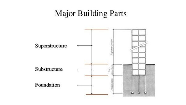 What Is A Superstructure In Building Construction Quora