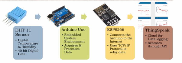 How to interface GSM/GPRS modem-RS232-SIM800 with Arduino and upload