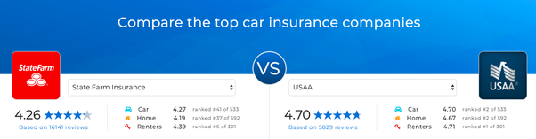 How Does Usaa Compare To State Farm For Auto Insurance Quora