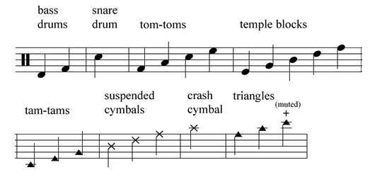 What Does The Black Triangle Mean In Music Notation Quora