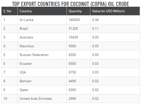 How to do coconut oil export business from India to other parts of