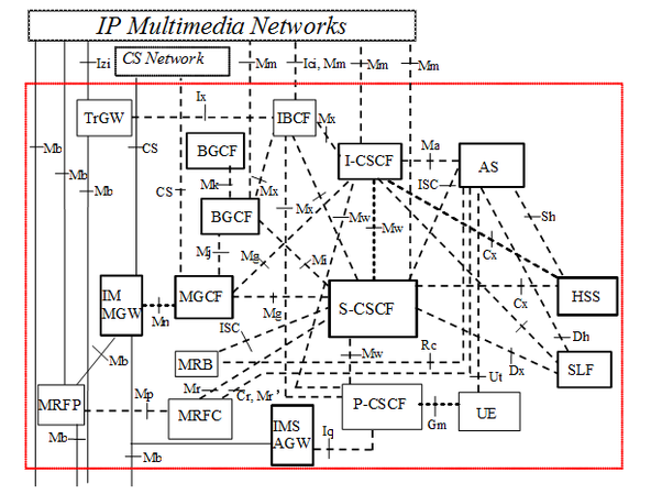 What Are The Protocols Used In 2g  3g  4g Mobile Network