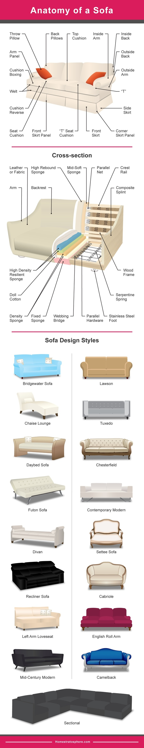 Astonishing Difference Between A Sofa Couch And Davenport What Is A Uwap Interior Chair Design Uwaporg