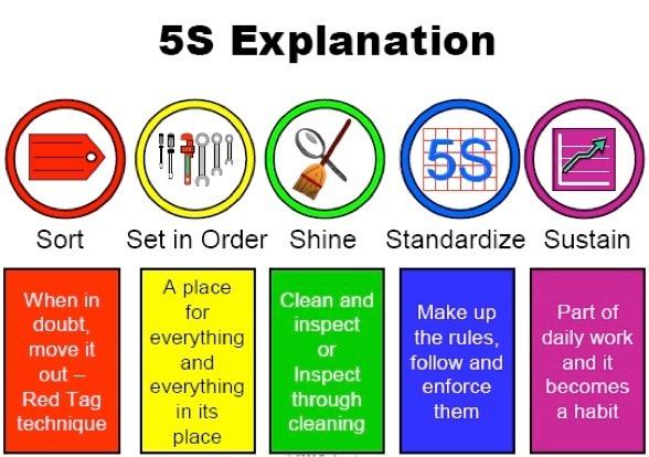 What is 5s? - Quora
