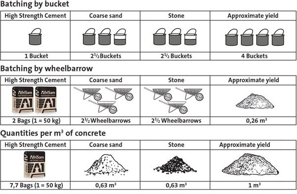 Concrete Mixture Proportions : What is the formula for finding proportion of
