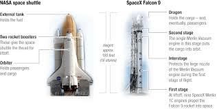 as you see space shuttle is huge compared to the dragon capsule the space shuttle itself has huge motors rocket engines on it and uses the liquid