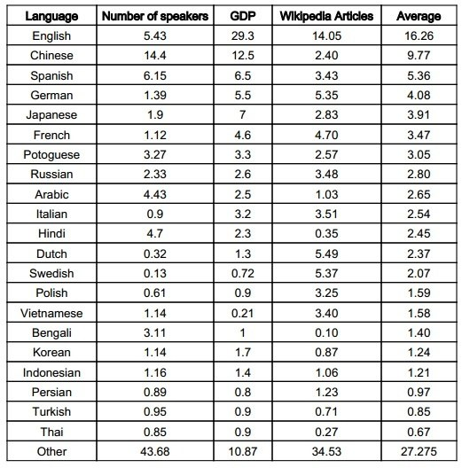 What Language Is Understood And Spoken More Globally Across - Which language is spoken by maximum in world
