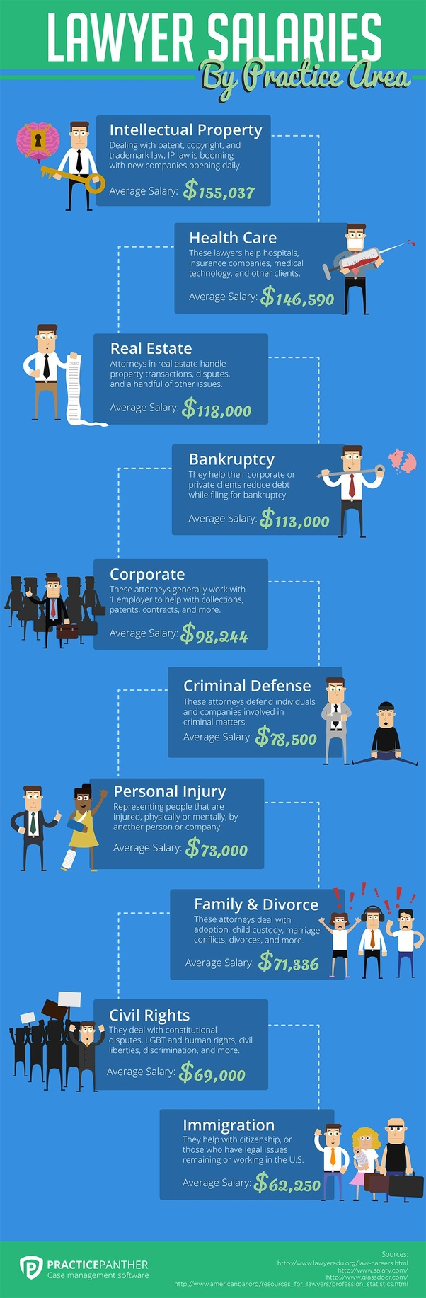 What types of lawyers tend to make the most money? - Quora