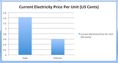 What is the domestic price per unit of electricity in Pakistan? - Quora