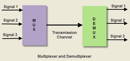 what is the difference between mux and demux