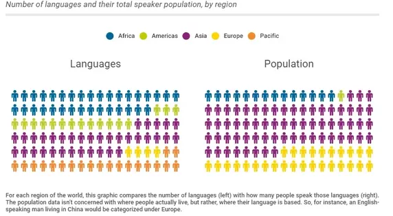 What Are The Major Languages Spoken In Mexico Quora - 5 main languages of the world