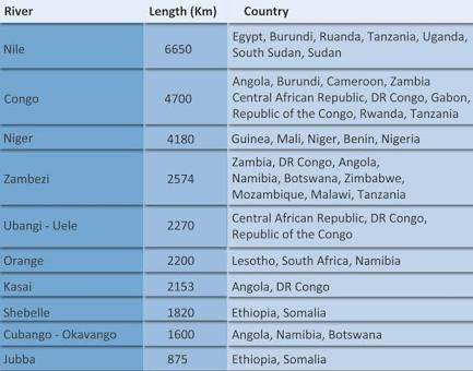 Of All The Rivers In Africa Which One Is The Largest Quora - Top ten longest rivers in the world
