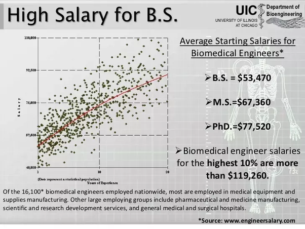 Figure Average Starting Salaries For Surveyed Biomedical Engineers Are 53k For Bachelors Degree Holders 67k For Masters Degree Holders