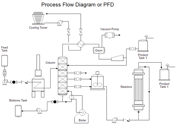 how to produce p amp ids for existing process plants quora process flow diagram boiler #4