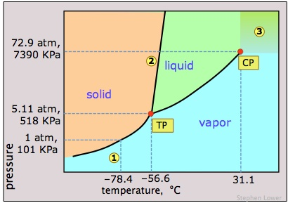 i2 phase diagram since iodine skips the liquid state with sublimation  how do we  since iodine skips the liquid state