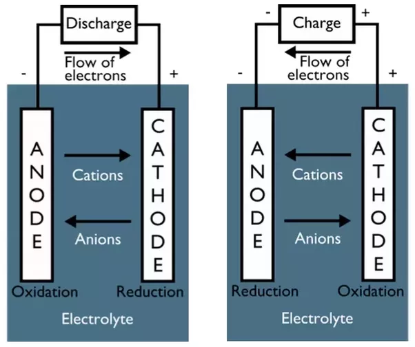 How to remember what cathode and anode are clearly - Quora