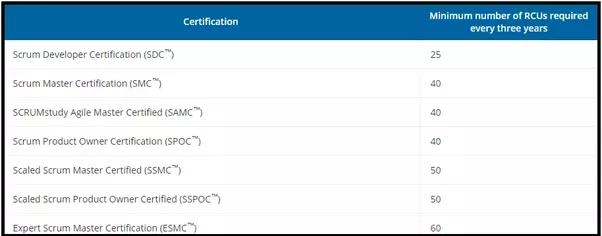 do i need to renew my scrum master certification? - quora