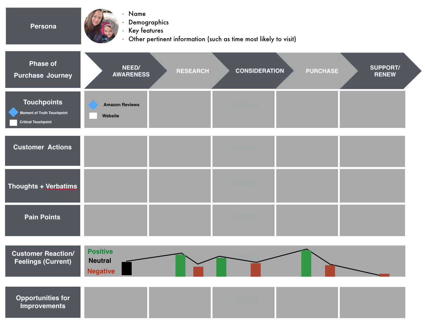 Where I Can Find Some Customer Journey Map Cjm Templates