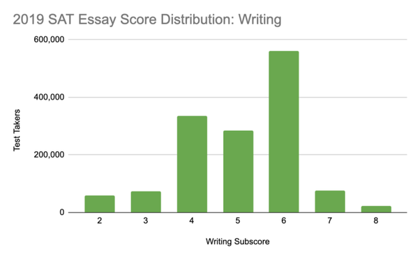 help with investments dissertation results