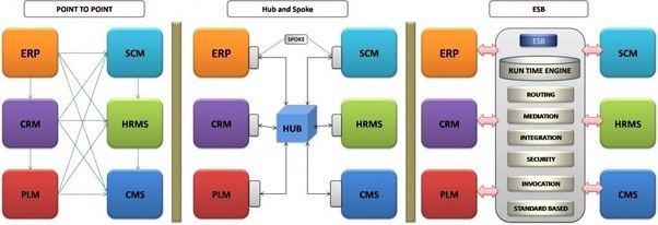 What Is The Difference Between Hub  Spoke Vs Esb In Soa