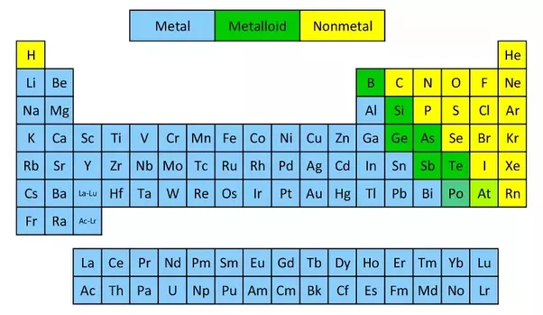 3 About 91 Of The 118 Elements In Periodic Table Are Metals Others Nonmetals Or Metalloids Some Appear Both Metallic And