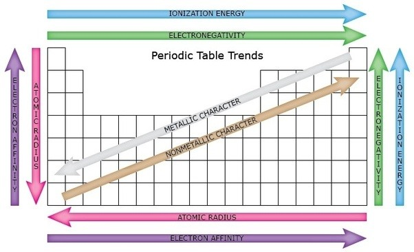 what is the correlation between atomic size and ionization energy quora - Define Periodic Table Atomic Radius