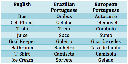 Why Do Some Brazilians Insist That Portuguese Is The Hardest Language In World When It Definitely Not Quora