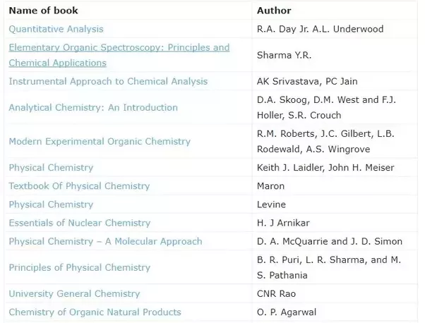 Which is the best book for iit jam chemistry quora if you want to take advantage of complete online learning package that includes 2000 sample questions with solutions experts notes pdf previous years fandeluxe Image collections