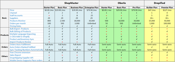 ShopMaster vs Oberlo vs Dropified – Which Is the Best for