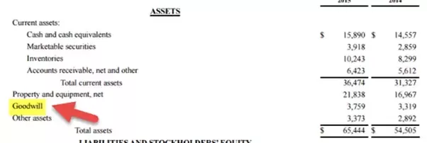 How Should Intangible Assets Be Disclosed On The Balance Sheet Quora