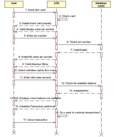 What is the difference between a system sequence diagram and a related questionsmore answers below ccuart Choice Image