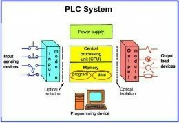 What is a plc quora other than ladder logic we can also use block diagram and instructions for programmingrcuit connections are simple in plc asfbconference2016 Gallery