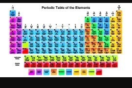 Whats the best way to memorize the periodic table quora i have trick to remember some elements of periodic table urtaz Images