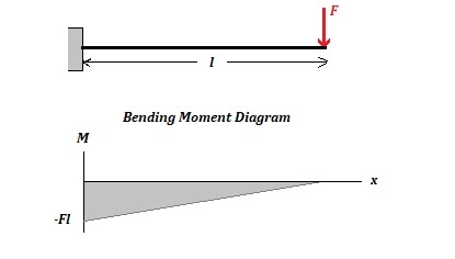 Does max deflection occur at max bending moment? - Quora
