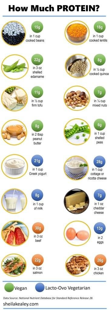 Whats High Protien In Natutal Foods