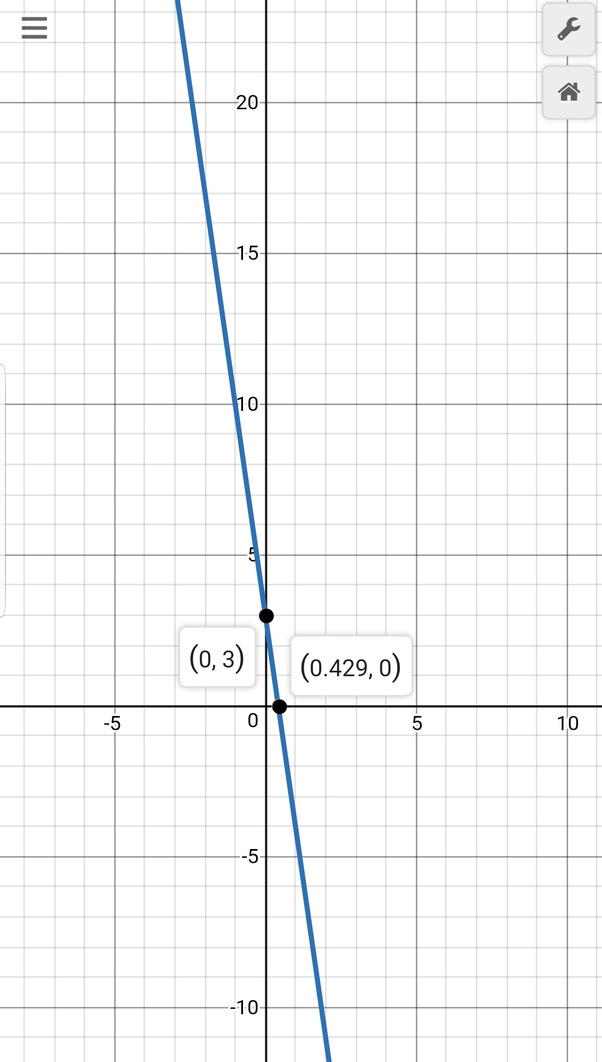 How To Graph Y 7x 3 Quora