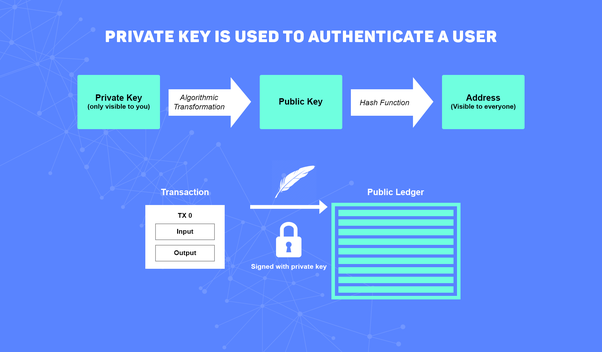 What is the role of public and private keys in conducting