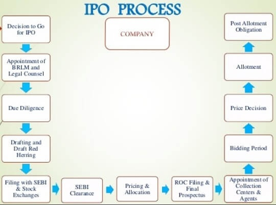 investment banking ipo process definition