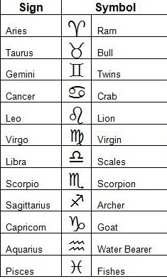 Cheat to signs most zodiac likely Zodiac Signs