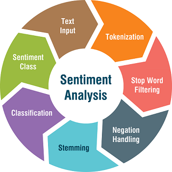 Cryptocurrency based on twitter sentiment analysis
